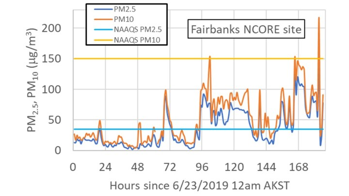 graph showing the temporal evolution of hourly air quality in Fairbanks Alaska