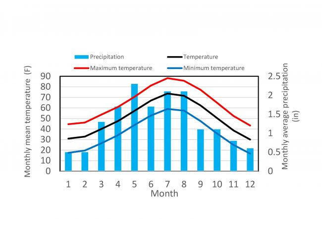 diagram illustrating the annual course of Denver temperature and precipitation