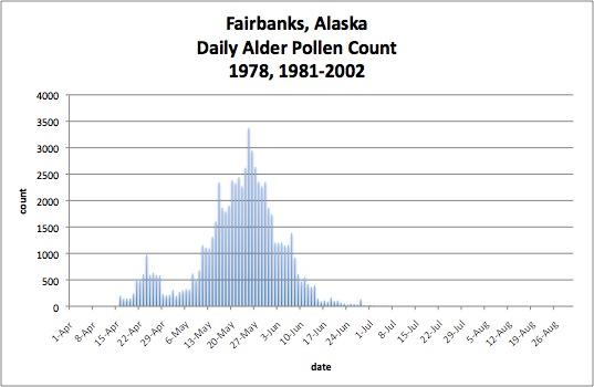 scientific diagram showing pollen count in Fairbanks