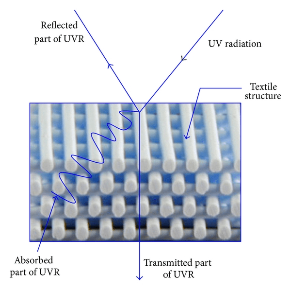 Schematic view of transmission, absorption and reflection of UV radiation on fabric