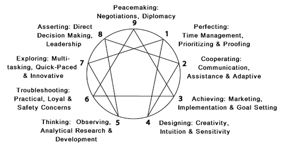 5 Keys To Finding Your Enneagram Type Highly Sensitive Extrovert