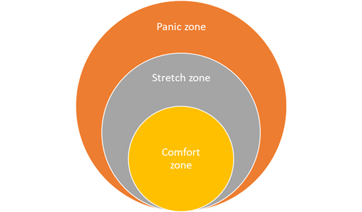 The three zones of comfort shown as three concentric circles. The Comfort Zone is the innermost circle, the Stretch Zone surrounds it, and the Panic Zone is outside of that.