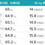 【ダイエット】体重と体脂肪率 2019年10月第1週(9/29~10/5)