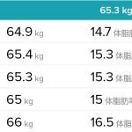 【ダイエット】体重と体脂肪率 2019年12月第2週(12/08~12/14)