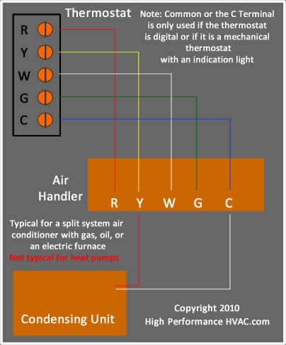thermostat wiring diagrams wire illustrations for tstat installation rh highperformancehvac com thermostat furnace wiring diagrams heat pump thermostat wiring diagrams