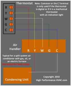 How to Wire a Thermostat [Wiring Installation Instructions ... A C Thermostat Wiring Diagram on