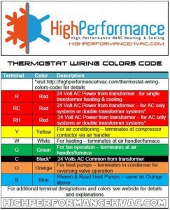 American Standard Furnace Wiring Thermostat Wiring Colors Code Hvac Control Wire Details