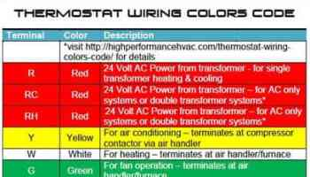 thermostat wiring colors code | hvac control