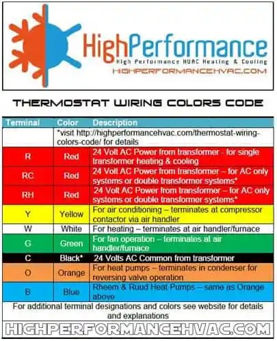 thermostat wiring colors code  hvac wire color details reading hvac wiring diagrams reading hvac wiring diagrams reading hvac wiring diagrams reading hvac wiring diagrams