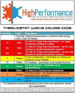 Pleasant How To Wire A Thermostat Wiring Installation Instructions Guide Wiring Cloud Pendufoxcilixyz