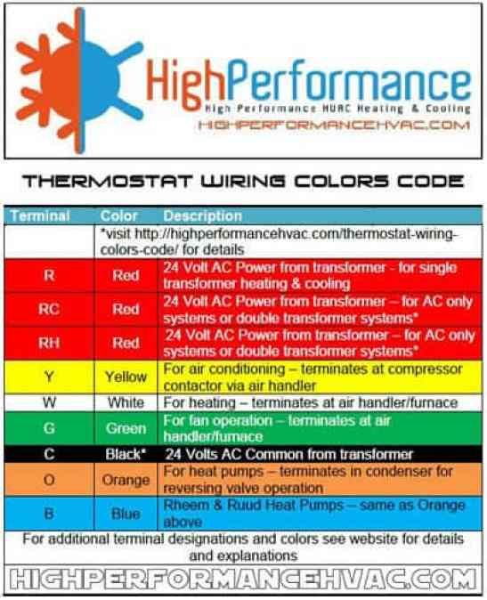 typical wire colors