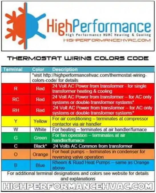Thermostat Wiring Colors Code  Hvac Wire Color Details