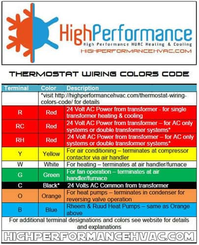 tracing a wire to the source - thermostat wire color codes
