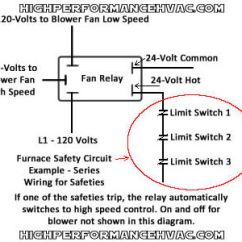 Low Voltage Thermostat Wiring Diagram 1966 Vw Bus Furnace Switch Honeywell Temperature Fan Limit Control Heatingthe Safety Circuit In The Above Is For