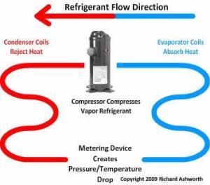 HVAC Refrigeration