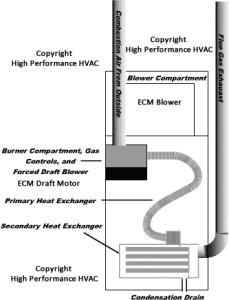 Modulating Gas Furnaces - condensing gas furnace