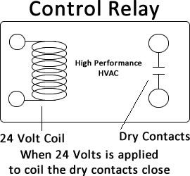 control relay?resize=270%2C250&ssl=1 control circuits for air conditioning & heating hvac hvac compressor relay wiring diagram at bayanpartner.co