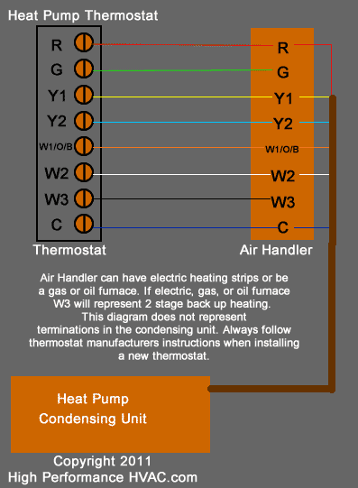 Heat Pump Thermostat Wiring Chart Diagram  HVAC Heating