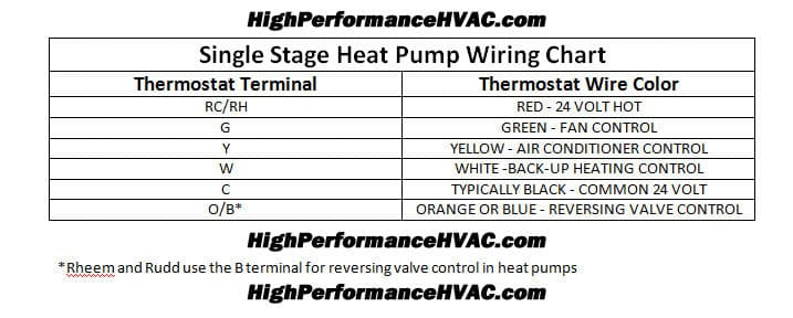 heat pump thermostat wiring chart diagram hvac heating cooling rh highperformancehvac com Rheem Gas Furnace Wiring Diagram Heat Pump Wiring Diagram Schematic