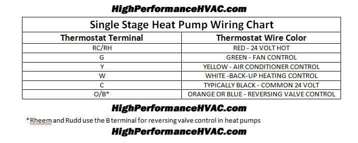 programmable thermostat wiring diagrams hvac control rh highperformancehvac com thermostat wiring chart pdf AC Thermostat Wiring