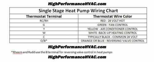 heat pump thermostat wiring chart diagram hvac heating cooling heat pump thermostat wiring chart diagram