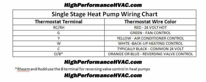 Lennox Thermostat Wiring Diagram Heat Pump Wiring Diagram – Robertshaw Thermostat Wiring Diagram