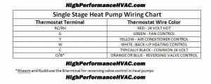 Heat Pump Thermostat Wiring Chart Diagram  HVAC Heating Cooling