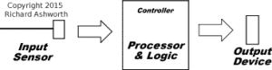 HVAC DDC Control Loop
