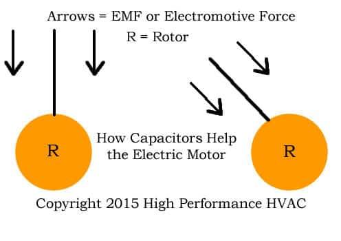 how does start capacitor help start motor hvac technical rh highperformancehvac com 3 Wire Oil Diagram 3 Wire Lighting Diagram