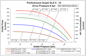 dle-2s-5-15-6bar