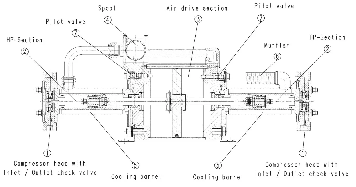 gas-booster-description