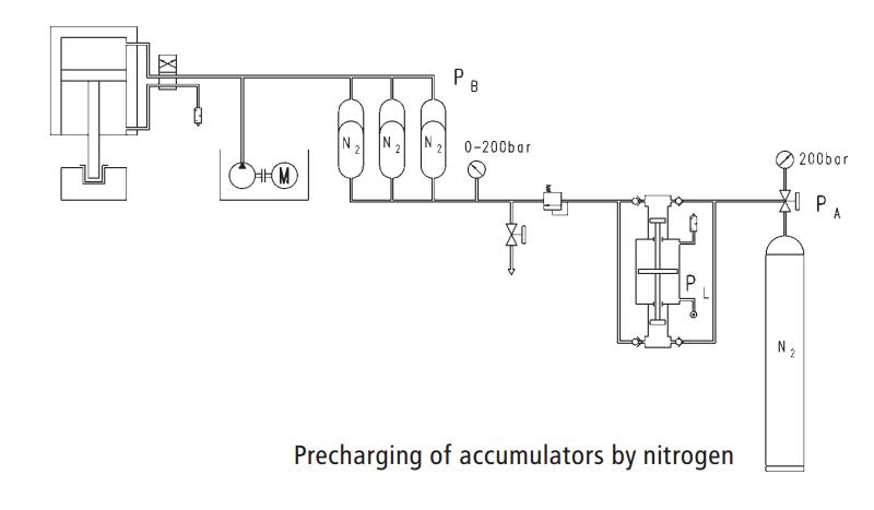 n2-accumulator