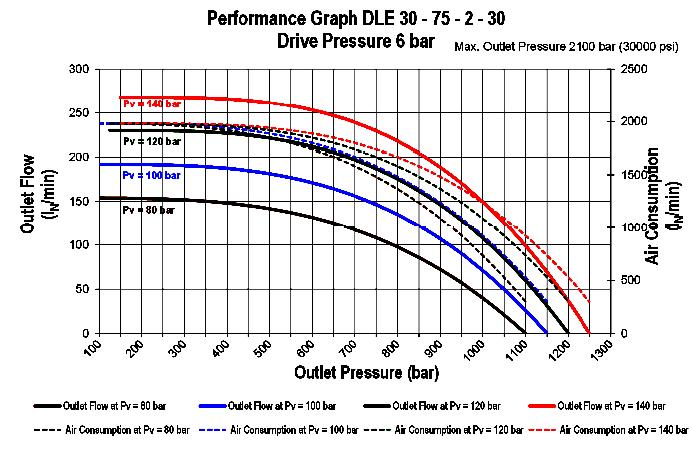 dle-30-75-2-30-flowchart