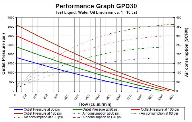 gpd-30-flowchart