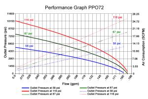 PPO72