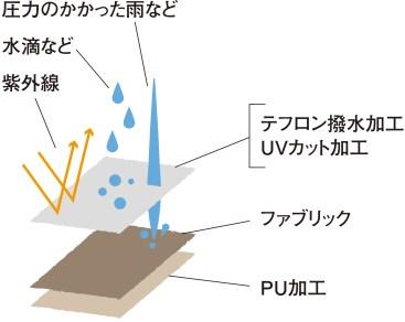 スノーピーク 耐水圧1800mm