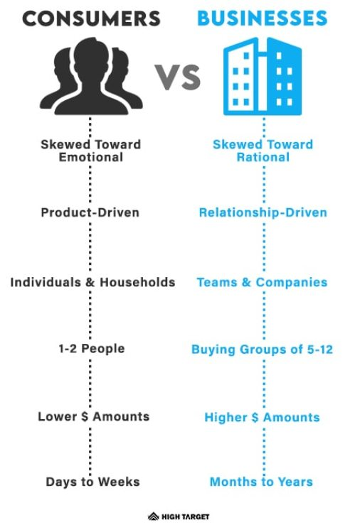 what is the difference between b2b and b2c marketing