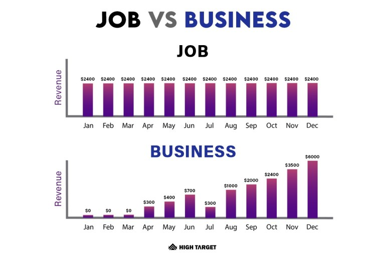 take risks for start a business instead of job. Job can't make you wealthy