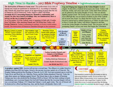 2017 Bible Prophecy Timeline