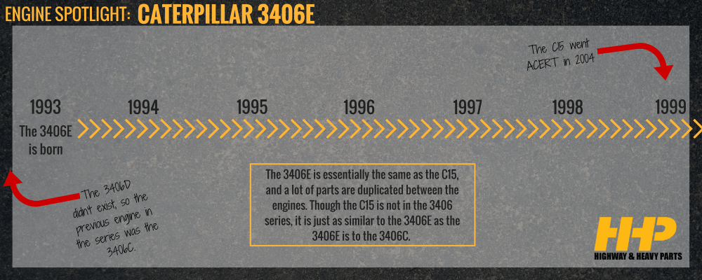 medium resolution of 3406e engine timeline highway heavy parts