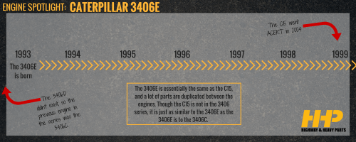 small resolution of 3406e engine timeline highway heavy parts
