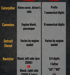 highway and heavy parts diesel engine serial numbers [ 800 x 1200 Pixel ]