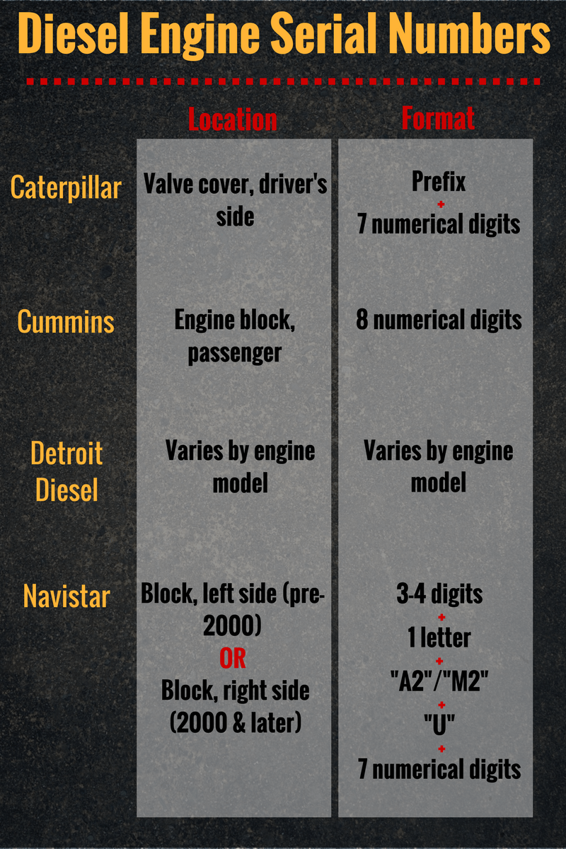medium resolution of highway and heavy parts diesel engine serial numbers