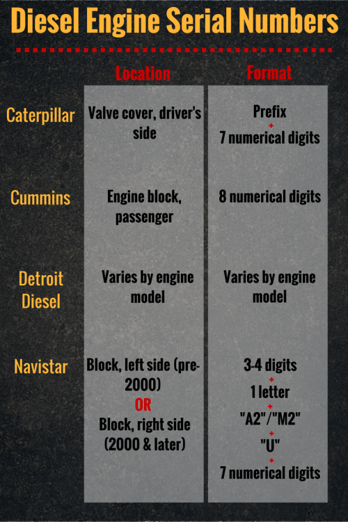 small resolution of highway and heavy parts diesel engine serial numbers