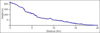 Yam le Yam last Day elevation chart