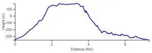 Ein Gedi reserve circuit elevation chart