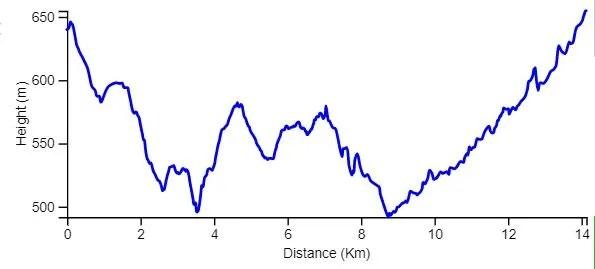 Ya, le Yam hike day 2 elevation chart