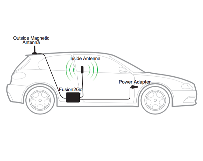 the SureCall Fusion 2Go Car Installation Diagram