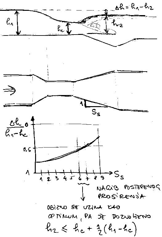 Merenja u hidrotehnici