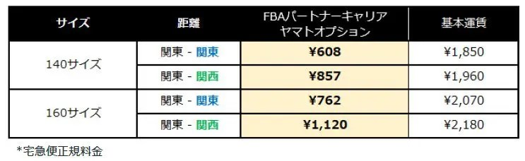 ヤマト運輸のFBAパートナーキャリア最大の特徴は料金